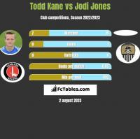 Todd Kane vs Jodi Jones h2h player stats