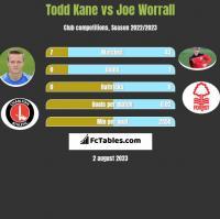 Todd Kane vs Joe Worrall h2h player stats