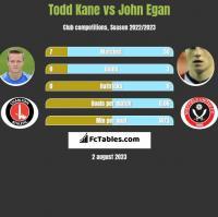 Todd Kane vs John Egan h2h player stats