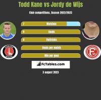 Todd Kane vs Jordy de Wijs h2h player stats