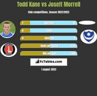 Todd Kane vs Joseff Morrell h2h player stats