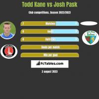 Todd Kane vs Josh Pask h2h player stats
