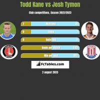 Todd Kane vs Josh Tymon h2h player stats