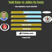 Todd Kane vs Julien Da Costa h2h player stats