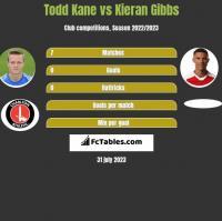 Todd Kane vs Kieran Gibbs h2h player stats