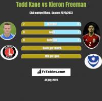 Todd Kane vs Kieron Freeman h2h player stats
