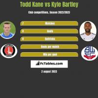 Todd Kane vs Kyle Bartley h2h player stats