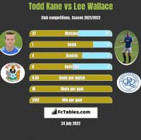 Todd Kane vs Lee Wallace h2h player stats