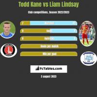 Todd Kane vs Liam Lindsay h2h player stats