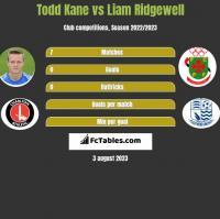Todd Kane vs Liam Ridgewell h2h player stats