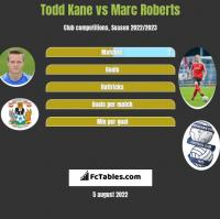 Todd Kane vs Marc Roberts h2h player stats