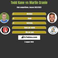 Todd Kane vs Martin Cranie h2h player stats