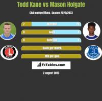 Todd Kane vs Mason Holgate h2h player stats