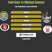 Todd Kane vs Michael Dawson h2h player stats