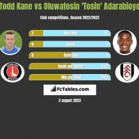 Todd Kane vs Oluwatosin 'Tosin' Adarabioyo h2h player stats
