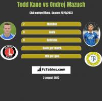 Todd Kane vs Ondrej Mazuch h2h player stats