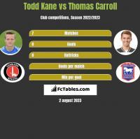 Todd Kane vs Thomas Carroll h2h player stats