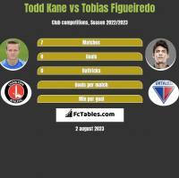 Todd Kane vs Tobias Figueiredo h2h player stats