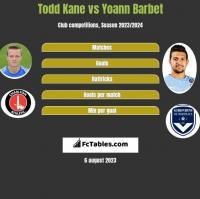Todd Kane vs Yoann Barbet h2h player stats