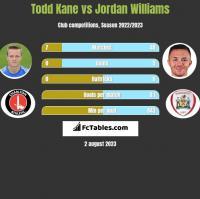 Todd Kane vs Jordan Williams h2h player stats