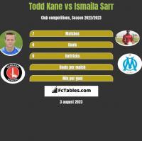 Todd Kane vs Ismaila Sarr h2h player stats