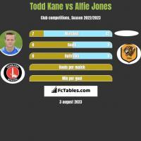 Todd Kane vs Alfie Jones h2h player stats