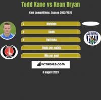 Todd Kane vs Kean Bryan h2h player stats