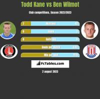Todd Kane vs Ben Wilmot h2h player stats