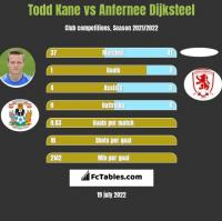 Todd Kane vs Anfernee Dijksteel h2h player stats