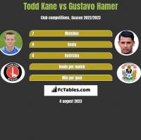 Todd Kane vs Gustavo Hamer h2h player stats