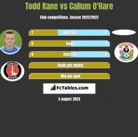 Todd Kane vs Callum O'Hare h2h player stats