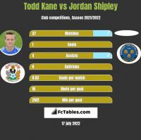 Todd Kane vs Jordan Shipley h2h player stats
