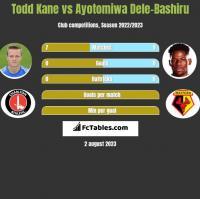 Todd Kane vs Ayotomiwa Dele-Bashiru h2h player stats