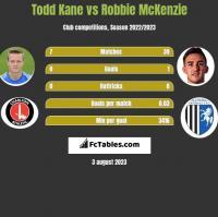 Todd Kane vs Robbie McKenzie h2h player stats