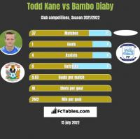 Todd Kane vs Bambo Diaby h2h player stats
