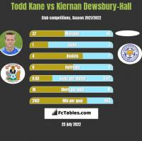Todd Kane vs Kiernan Dewsbury-Hall h2h player stats
