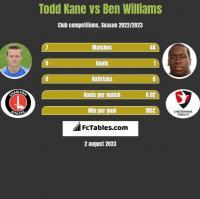 Todd Kane vs Ben Williams h2h player stats