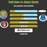 Todd Kane vs James Garner h2h player stats