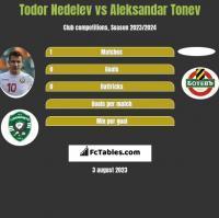 Todor Nedelev vs Aleksandar Tonev h2h player stats
