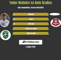 Todor Nedelev vs Ante Aralica h2h player stats