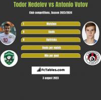 Todor Nedelev vs Antonio Vutov h2h player stats