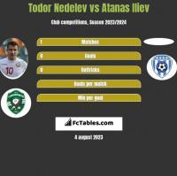 Todor Nedelev vs Atanas Iliev h2h player stats