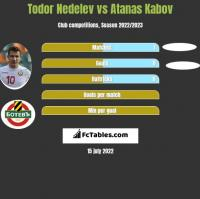 Todor Nedelev vs Atanas Kabov h2h player stats