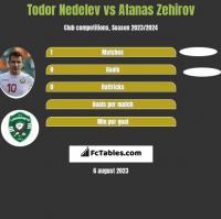 Todor Nedelev vs Atanas Zehirov h2h player stats