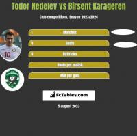 Todor Nedelev vs Birsent Karageren h2h player stats