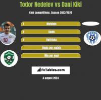 Todor Nedelev vs Dani Kiki h2h player stats