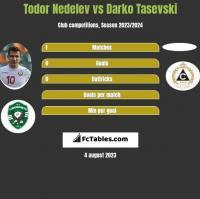 Todor Nedelev vs Darko Tasevski h2h player stats