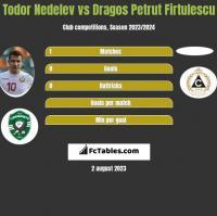 Todor Nedelev vs Dragos Petrut Firtulescu h2h player stats