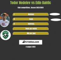Todor Nedelev vs Edin Bahtic h2h player stats