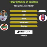 Todor Nedelev vs Evandro h2h player stats